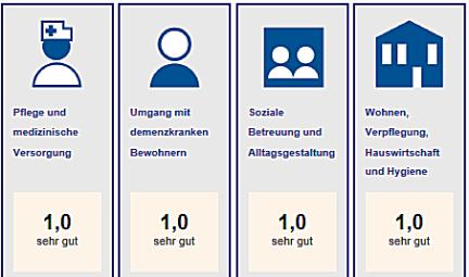 Qualität Pflegeeinrichtung, MDK Pflegetransparenzbericht, Kamshof Auszeichnung